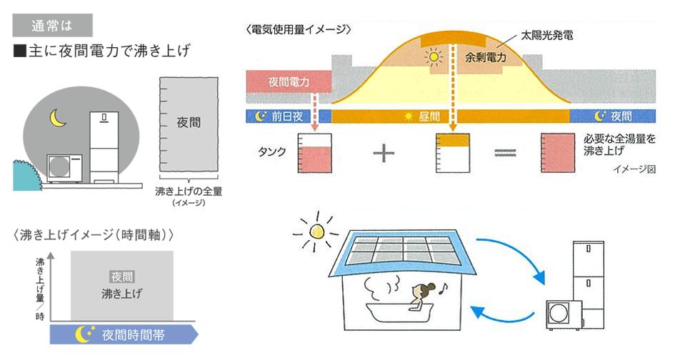 ソーラーチャージ機能の仕組み
