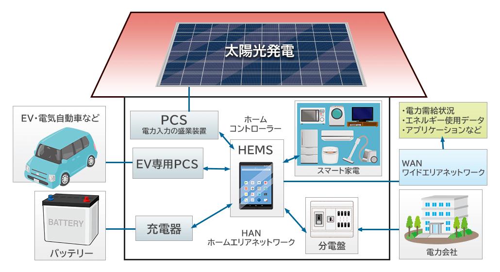 HEMSの概念図