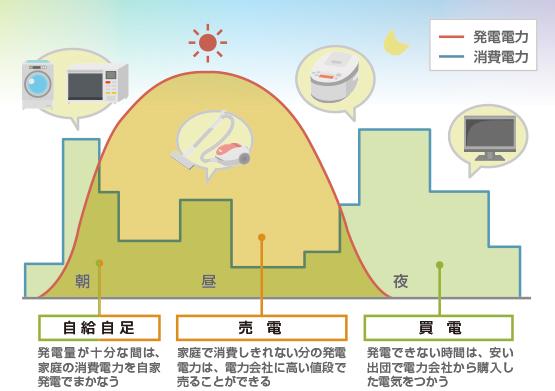 太陽光発電システムの概要図