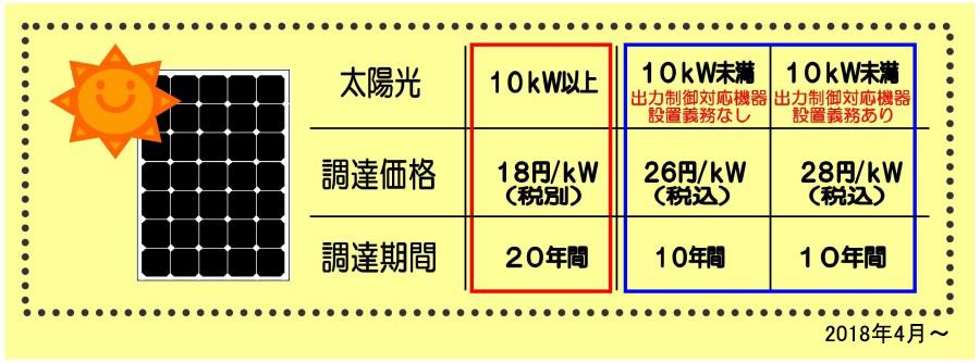 太陽光の買取価格表